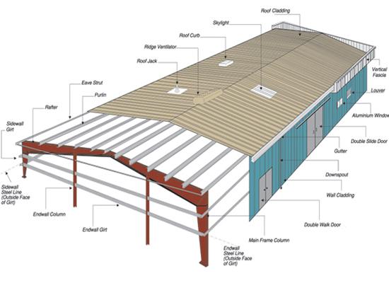 Nhà thép tiền chế có cấu trúc như thế nào?