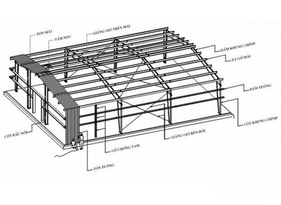 Thiết kế nhà xưởng khung thép tiền chế