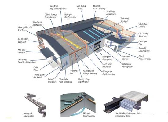 Quy trình lắp đặt nhà khung thép tiền chế