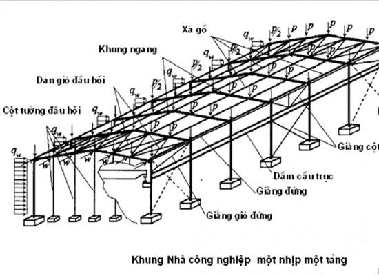 Thiết kế kết cấu thép nhà công nghiệp một tầng